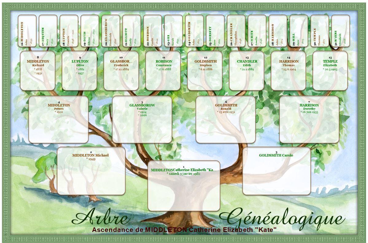 créer votre arbre généalogique